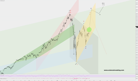 SPX: Trade on increasing momentum to the upside