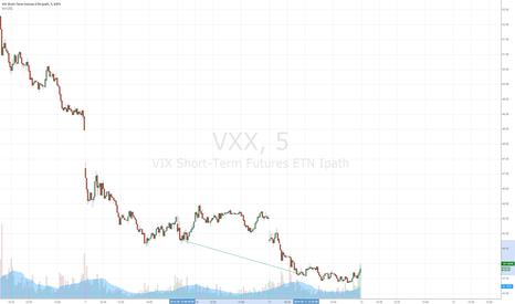 VXX: VXX