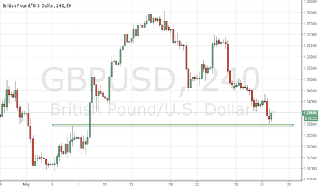 GBPUSD: GBPUSD will the key support 1.53 hold?