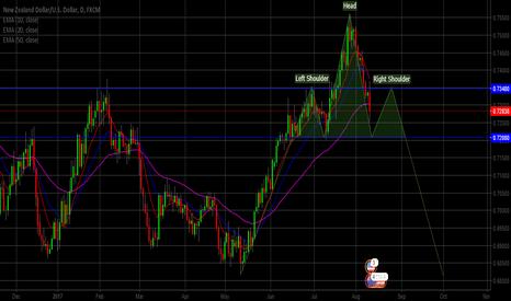 NZDUSD: Potential SHS on NZDUSD Daily chart