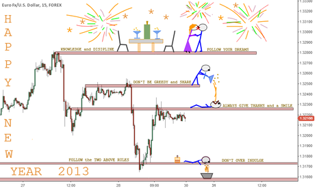 EURUSD: HAPPY NEW YEAR
