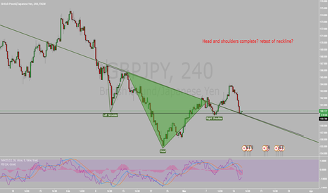 GBPJPY: head and shoulders???