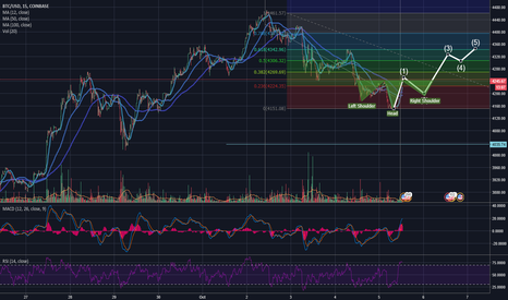 BTCUSD: BTC From H&S to inverted H&S Bull