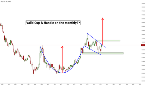 USDCAD: USDCAD - Monthly Cup & Handle??