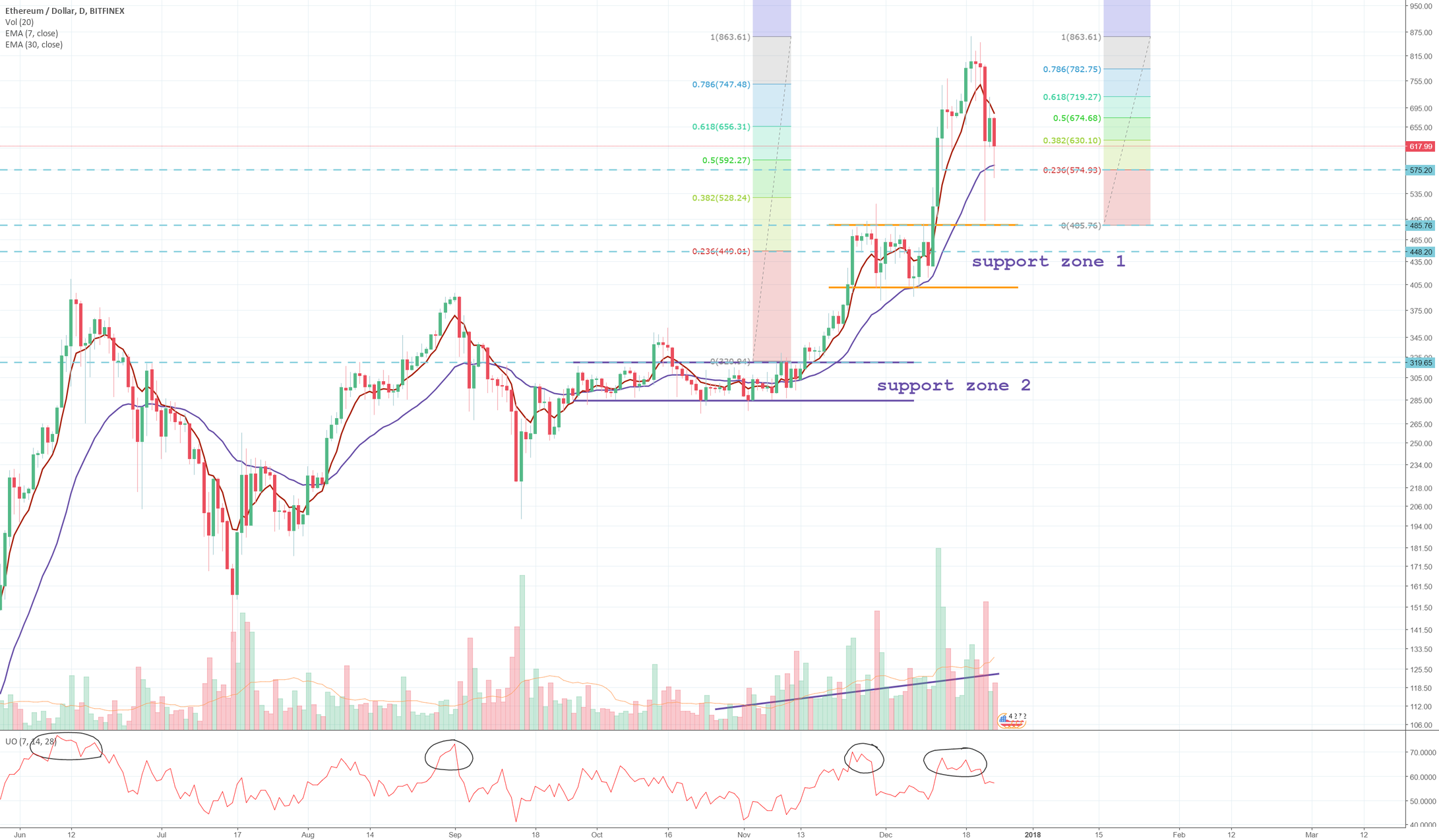ETHUSD has clearly-defined support zone in case of BTC crash