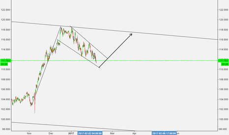 USDJPY: LONG TERM TRADE. WAIT FOR THE RETEST AND TAKE A LONG POSITION