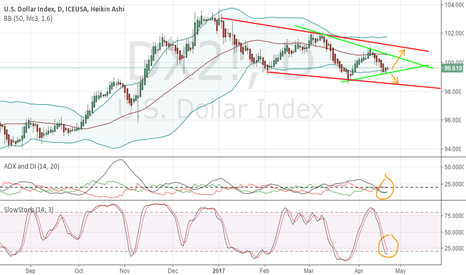 DX2!: Dollar Index Bullish Setup
