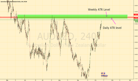 AUDNZD: AUDNZD ATR Exhaustion trade with nice structure