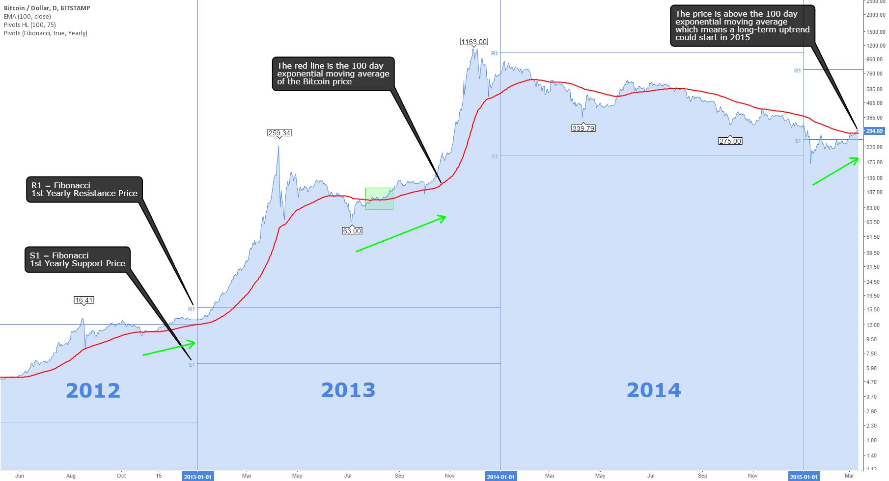 Bitcoin Price 2015 Bullish Potential
