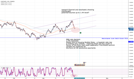 EURAUD: Long order on Tuesday after RBA rate decision - Aussie Risk?