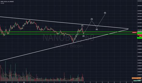 NANOBTC: NANOBTC Oportunidade de Compra