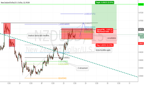NZDUSD: continiuation trade after consolidating a breakout of the trend