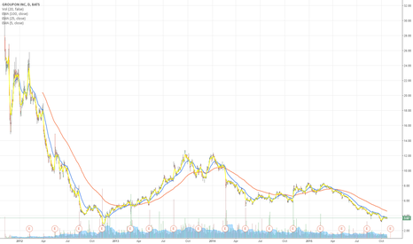 GRPN: This is K-chart of GRPN from IPO to now.Do U think it can go up?