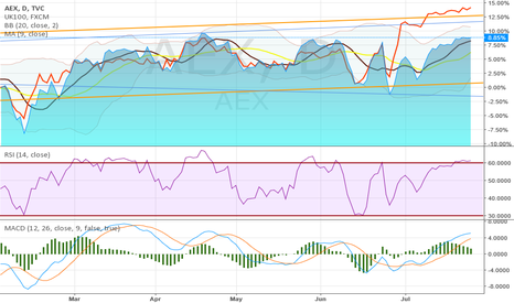 AEX: AEX daytimeframe february - july compare to FTSE index