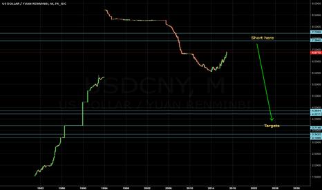 USDCNY: USDCNY long term short setup