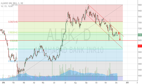 ALBK: Allahabad Bank short setup.