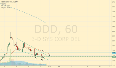 DDD: test