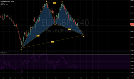 EURGBP: EUR/GBP closing in on good long position with bat completition