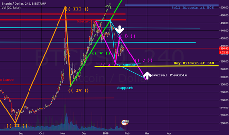 BTCUSD: Squeeze Play