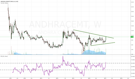 ANDHRACEMT: wealth creation fishing...