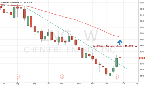 LNG: LNG looks headed to $50