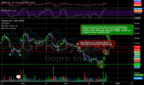GPRO: $GPRO We cleared some key levels but a bigger move is coming