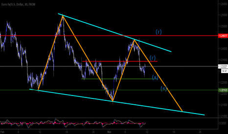EURUSD: FX | EURUSD | Price prediction