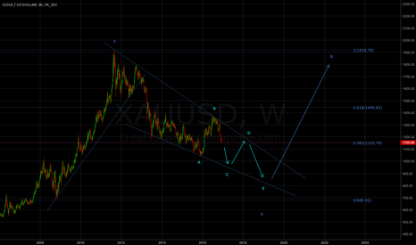 XAUUSD: Currently in wedge shaped A primary wave