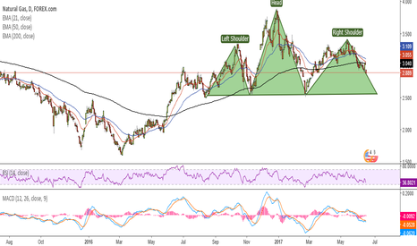 NTGUSD: H&S pattern forming