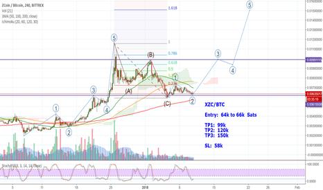 XZCBTC: ZCoin - XZC/BTC - Start of Wave 3