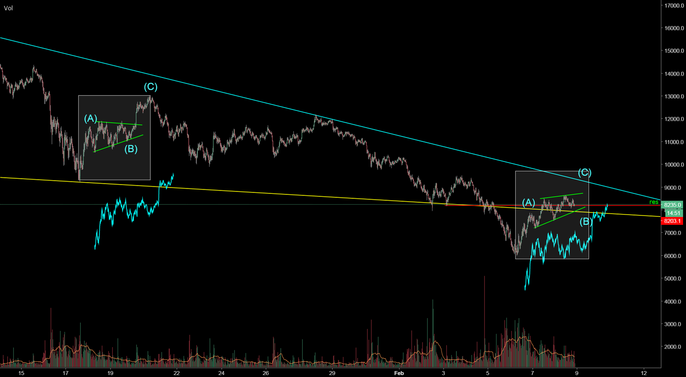ABC fractal forming