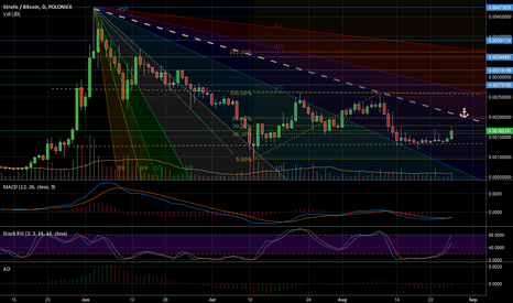 STRATBTC: STRAT Straddling The Fibs CUP UP!