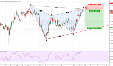 CADCHF: CADCHF - Ready for short on ABCD and Deep Gartley completion