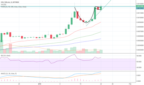 EOSBTC: Cup  and handle action on EOS