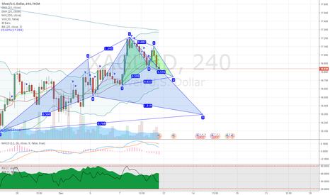 XAGUSD: XAGUSD potential bullish gartley and cypher patterns on 4H chart