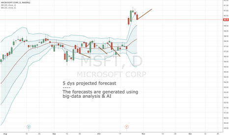 MSFT: Algorithmic forecast