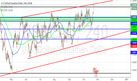 USDCAD: USDCAD Channel roof