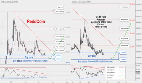 RDDBTC: RDDBTC ,Keep your eye on chart for hunting. Buy position is near