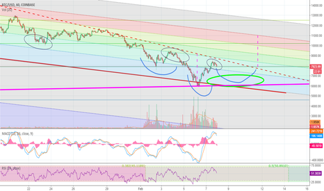 BTCUSD: BTC USD inverse head and shoulders short term launch