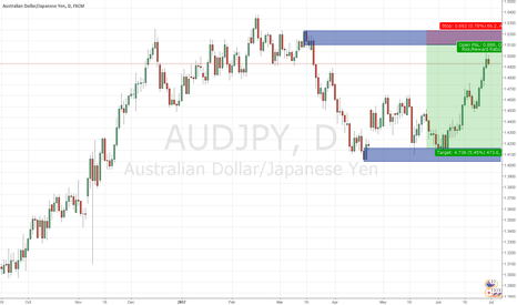 AUDJPY: AUDJPY supply and demand daily short