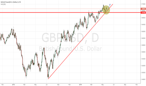GBPUSD: 1.700 resistance could possibly be tested within the coming week