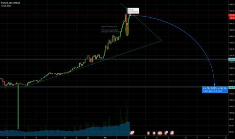 BTCUSD: Calling Tops: I think it's time for a pullback