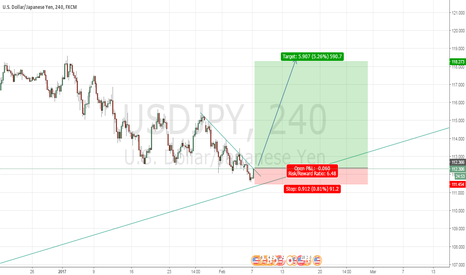 USDJPY: USDJPY long term long