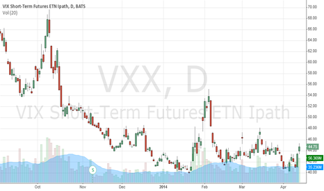 VXX: VXX a nice hedge against a stock market crash
