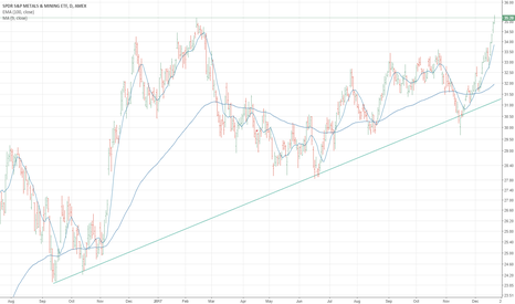 XME: Is this the rebound of the metals