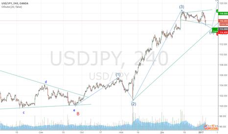 USDJPY: Длинная по USD/JPY