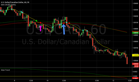 USDCAD: here is an example of an almost failed pattern