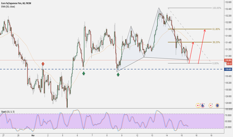 EURJPY: EURJPY: Structure + Cypher = High Probability Setup