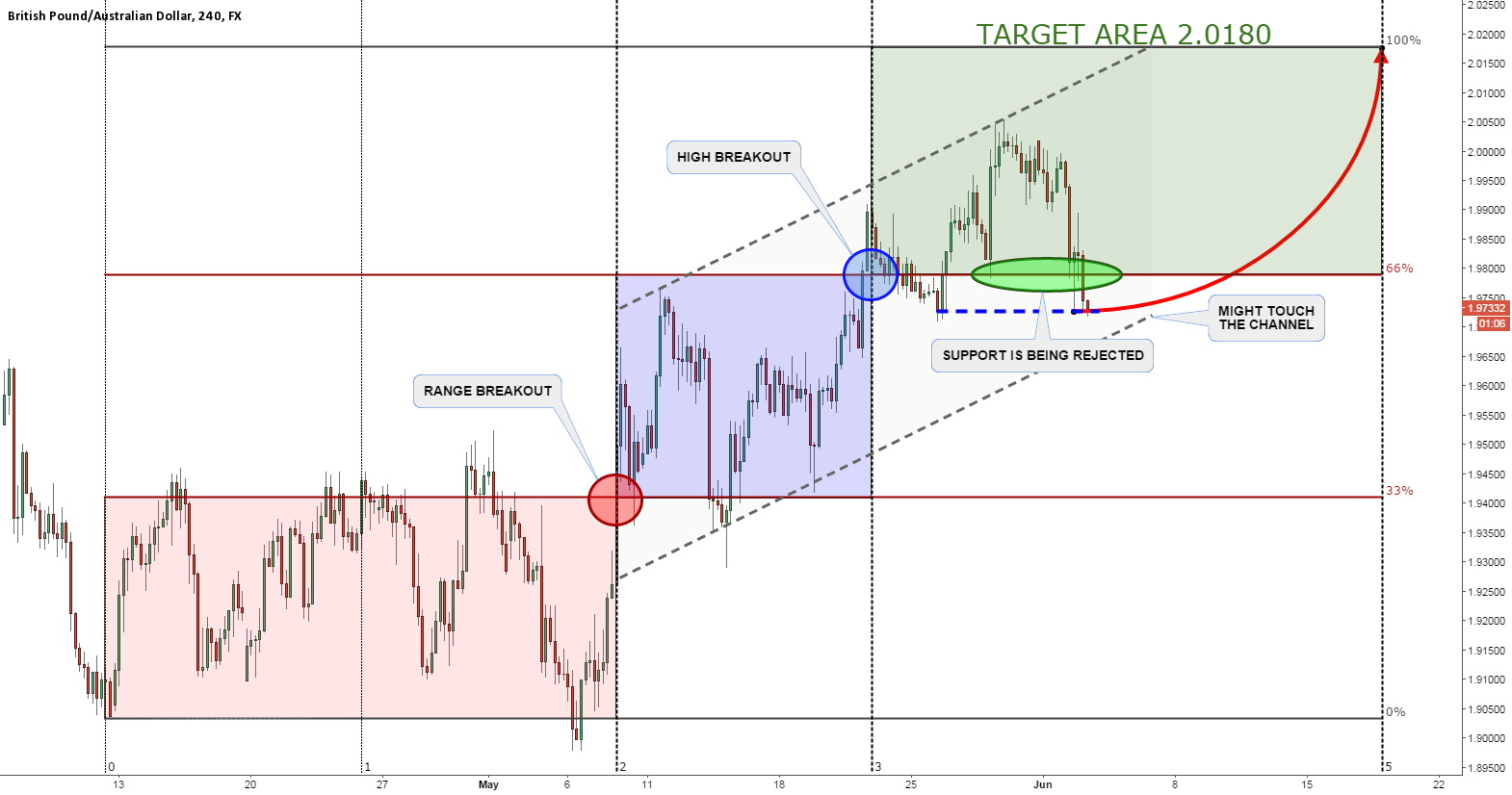 GBPAUD CORRECTIVE WAVE IS ALMOST OVER