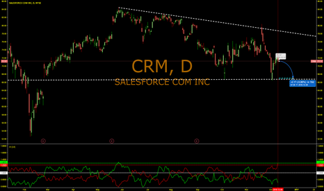 CRM: Third indicator CRM will drop